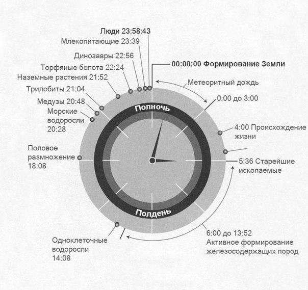 pochemu eti fakty izmenyat vashe ponyatie o vremeni Почему эти факты изменят ваше понятие о времени?